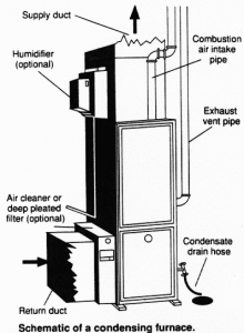 Diagram of a Furnace