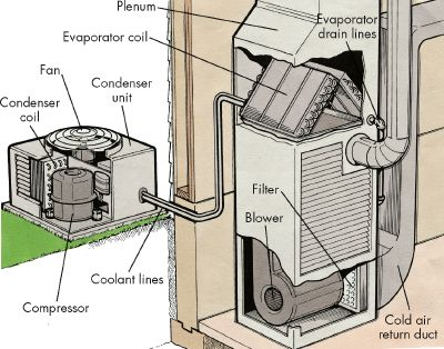 Central A/C System Diagram